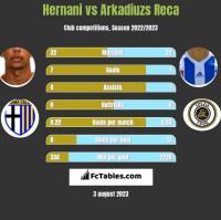 Hernani vs Arkadiuzs Reca h2h player stats