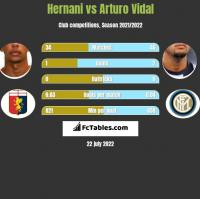 Hernani vs Arturo Vidal h2h player stats
