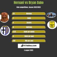 Hernani vs Bryan Dabo h2h player stats