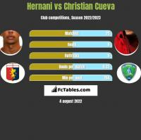 Hernani vs Christian Cueva h2h player stats