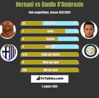 Hernani vs Danilo D'Ambrosio h2h player stats