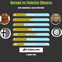 Hernani vs Federico Dimarco h2h player stats