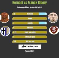 Hernani vs Franck Ribery h2h player stats