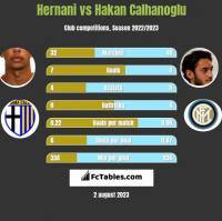Hernani vs Hakan Calhanoglu h2h player stats