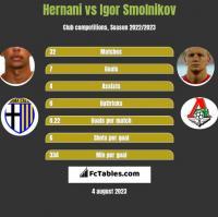 Hernani vs Igor Smolnikov h2h player stats