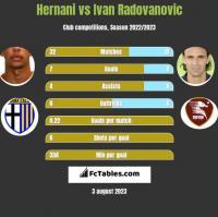 Hernani vs Ivan Radovanovic h2h player stats