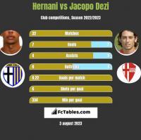 Hernani vs Jacopo Dezi h2h player stats