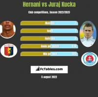 Hernani vs Juraj Kucka h2h player stats
