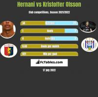Hernani vs Kristoffer Olsson h2h player stats
