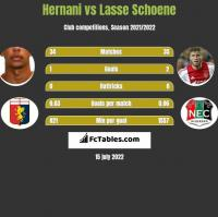 Hernani vs Lasse Schoene h2h player stats
