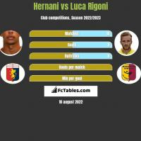 Hernani vs Luca Rigoni h2h player stats