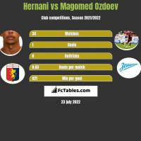Hernani vs Magomed Ozdoev h2h player stats