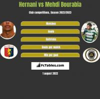 Hernani vs Mehdi Bourabia h2h player stats