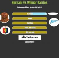 Hernani vs Wilmar Barrios h2h player stats