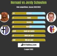 Hernani vs Jerdy Schouten h2h player stats