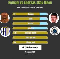 Hernani vs Andreas Skov Olsen h2h player stats