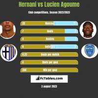 Hernani vs Lucien Agoume h2h player stats