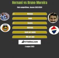 Hernani vs Bruno Moreira h2h player stats