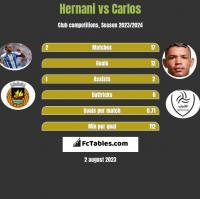 Hernani vs Carlos h2h player stats
