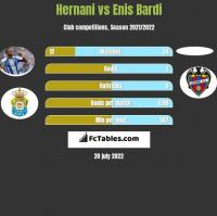 Hernani vs Enis Bardi h2h player stats