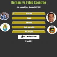 Hernani vs Fabio Coentrao h2h player stats