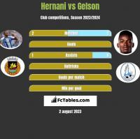 Hernani vs Gelson h2h player stats
