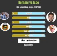 Hernani vs Isco h2h player stats