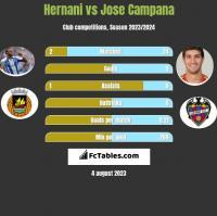 Hernani vs Jose Campana h2h player stats