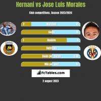 Hernani vs Jose Luis Morales h2h player stats