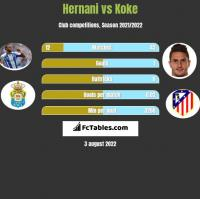 Hernani vs Koke h2h player stats