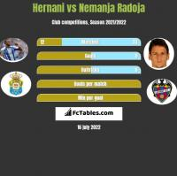 Hernani vs Nemanja Radoja h2h player stats