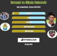 Hernani vs Nikola Vukcevic h2h player stats