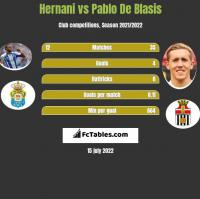 Hernani vs Pablo De Blasis h2h player stats