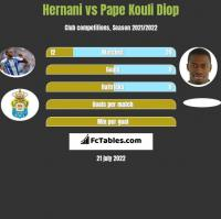 Hernani vs Pape Kouli Diop h2h player stats