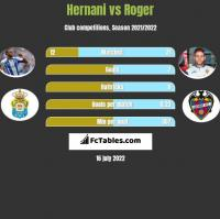 Hernani vs Roger h2h player stats