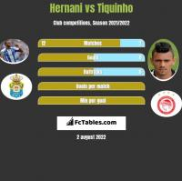Hernani vs Tiquinho h2h player stats