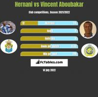 Hernani vs Vincent Aboubakar h2h player stats