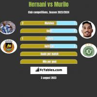 Hernani vs Murilo h2h player stats