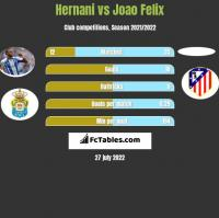 Hernani vs Joao Felix h2h player stats