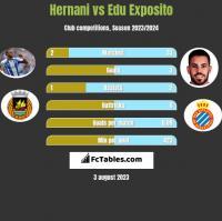 Hernani vs Edu Exposito h2h player stats