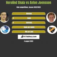 Herolind Shala vs Anton Joensson h2h player stats