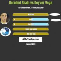 Herolind Shala vs Deyver Vega h2h player stats