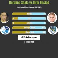 Herolind Shala vs Eirik Hestad h2h player stats