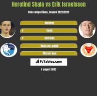 Herolind Shala vs Erik Israelsson h2h player stats