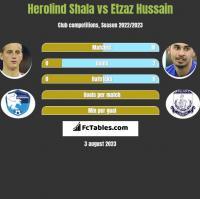 Herolind Shala vs Etzaz Hussain h2h player stats