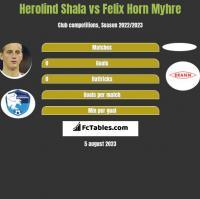 Herolind Shala vs Felix Horn Myhre h2h player stats