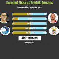 Herolind Shala vs Fredrik Aursnes h2h player stats