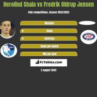 Herolind Shala vs Fredrik Oldrup Jensen h2h player stats