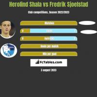 Herolind Shala vs Fredrik Sjoelstad h2h player stats