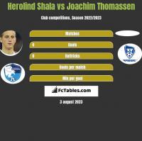 Herolind Shala vs Joachim Thomassen h2h player stats